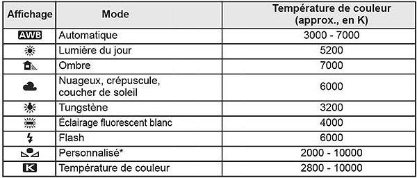 temperature-de-couleur-selon-source-lumineuse-numerique